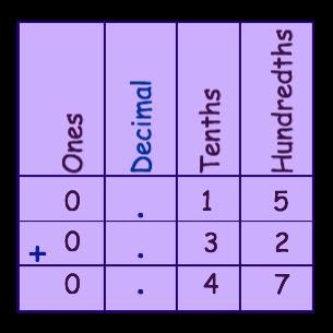 Answer chart 2