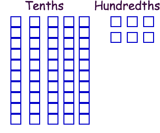 Add, Subtract, Multiply, and Divide Decimals to Hundredths: CCSS ...