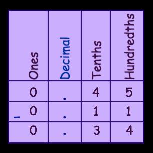 Answer chart 4