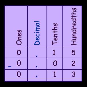 Answer chart 5