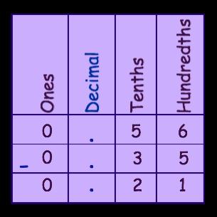 Answer chart 6